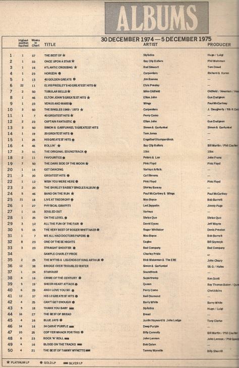 1975 O RMBasseyEOYTopUKAlbums